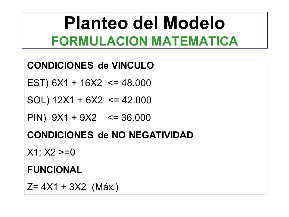 Planteo del Modelo FORMULACION MATEMATICA CONDICIONES de VINCULO EST) 6X1 + 16X2 <= 48.000 SOL) 12X1 + 6X2 <= 42.000 PIN) 9X1 + 9X2 <= 36.000 CONDICIONES de NO NEGATIVIDAD X1; X2 >=0 FUNCIONAL Z= 4X1 + 3X2 (Máx.)