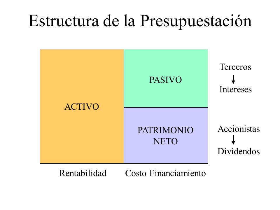 Estructura de la Presupuestación RentabilidadCosto Financiamiento Costo del Capital ORIGEN DE FONDOS PRESTAMISTAS ACCIONISTAS INVERSIÓN DE FONDOS PROYECTOS DE INVERSIÓN