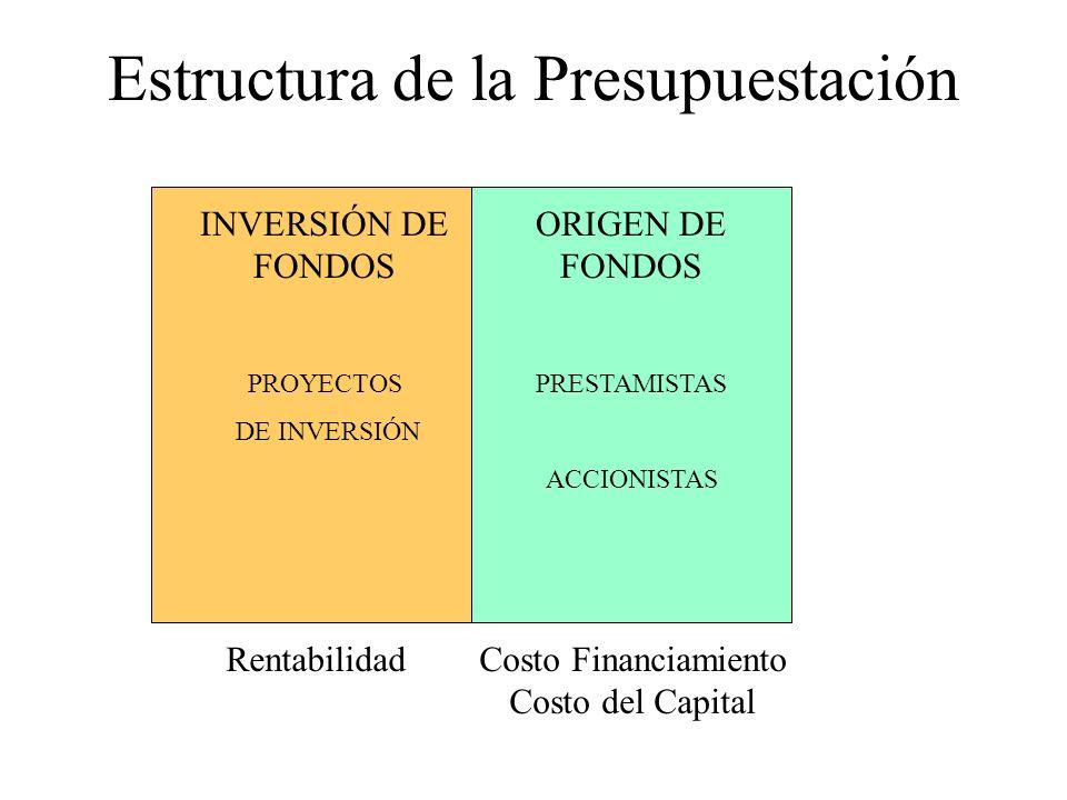 Estructura de la Presupuestación RentabilidadCosto Financiamiento Costo del Capital ORIGEN DE FONDOS PRESTAMISTAS ACCIONISTAS INVERSIÓN DE FONDOS PROY