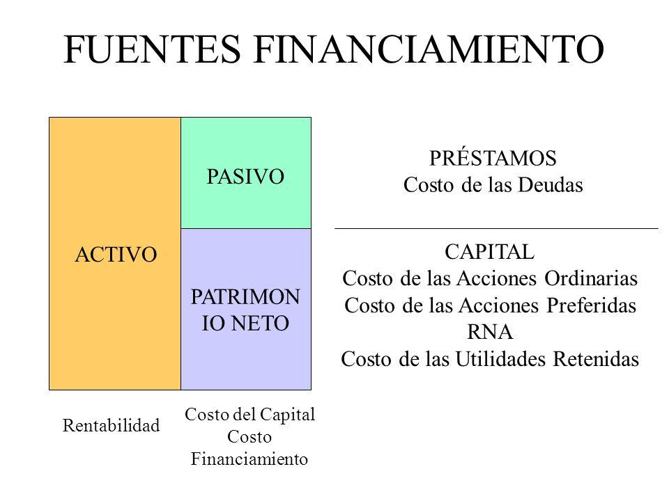 FUENTES FINANCIAMIENTO ACTIVO PASIVO PATRIMON IO NETO Rentabilidad Costo del Capital Costo Financiamiento PRÉSTAMOS Costo de las Deudas CAPITAL Costo