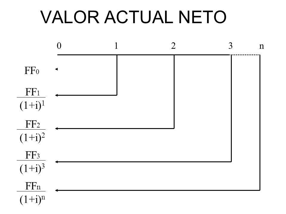 VALOR ACTUAL NETO 0123 n FF 0 FF 1 (1+i) 1 FF 2 (1+i) 2 FF 3 (1+i) 3 FF n (1+i) n