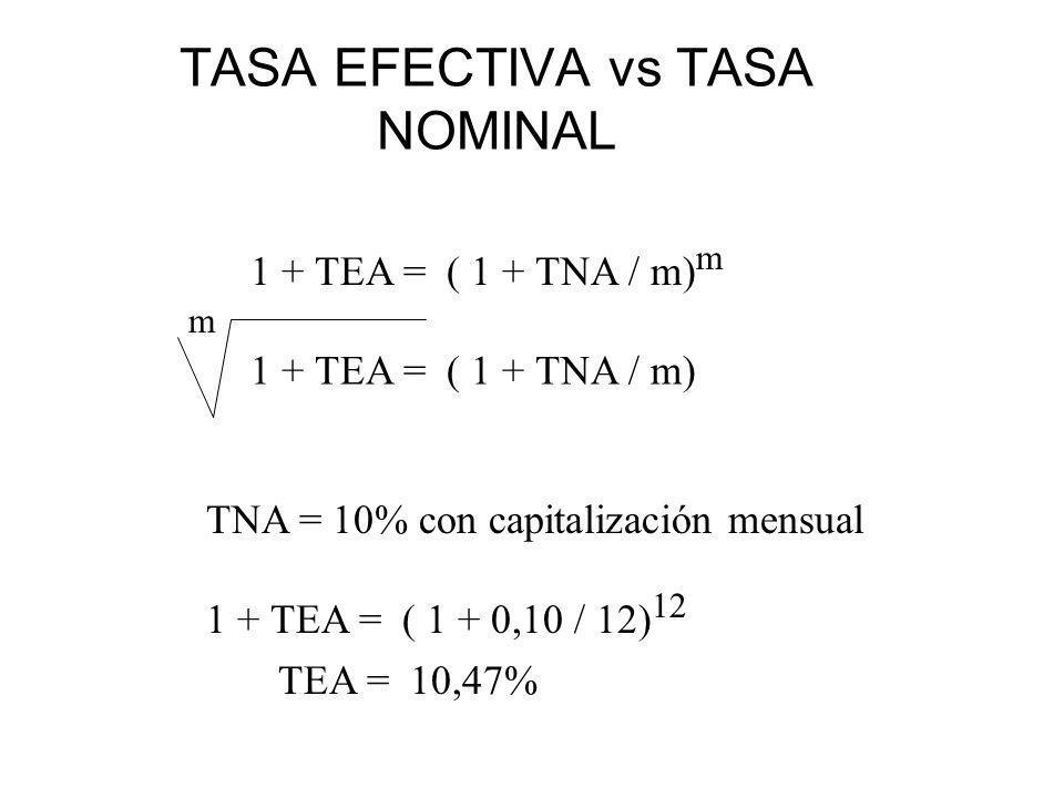 TASA EFECTIVA vs TASA NOMINAL 1 + TEA = ( 1 + TNA / m) m 1 + TEA = ( 1 + TNA / m) m TNA = 10% con capitalización mensual 1 + TEA = ( 1 + 0,10 / 12) 12