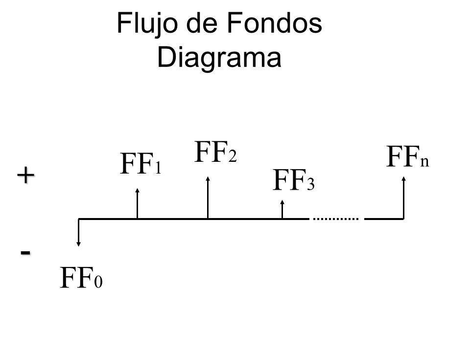 Flujo de Fondos Diagrama FF 0 FF 1 FF 2 FF 3 FF n +-