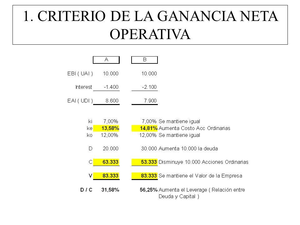 1. CRITERIO DE LA GANANCIA NETA OPERATIVA
