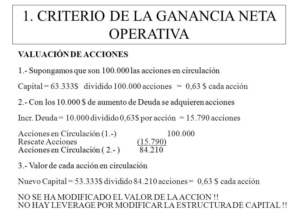 VALUACIÓN DE ACCIONES 1.- Supongamos que son 100.000 las acciones en circulación Capital = 63.333$ dividido 100.000 acciones = 0,63 $ cada acción 2.-