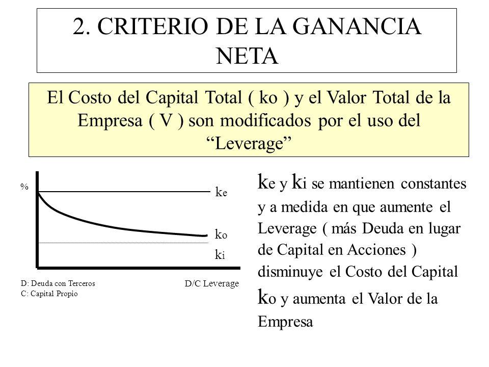2. CRITERIO DE LA GANANCIA NETA El Costo del Capital Total ( ko ) y el Valor Total de la Empresa ( V ) son modificados por el uso del Leverage % D/C L