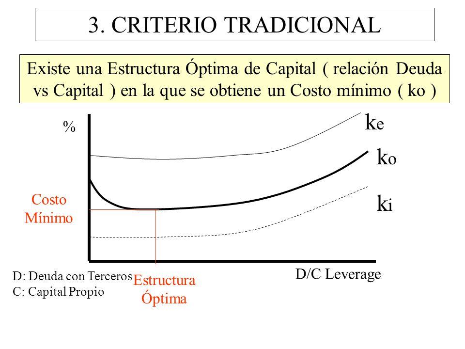 3. CRITERIO TRADICIONAL Existe una Estructura Óptima de Capital ( relación Deuda vs Capital ) en la que se obtiene un Costo mínimo ( ko ) % D/C Levera