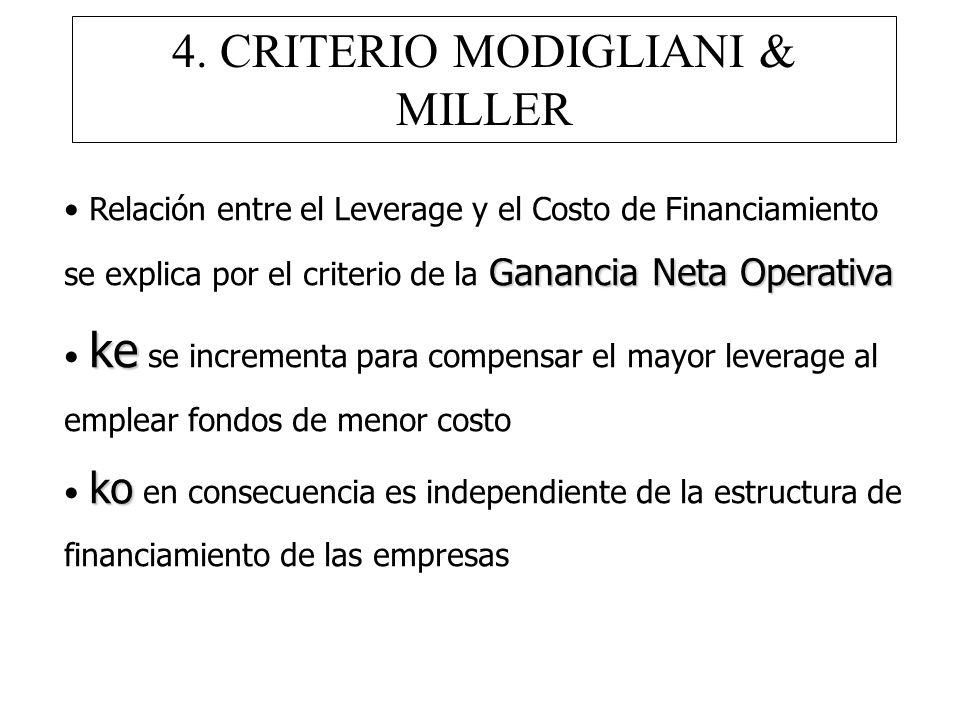 4. CRITERIO MODIGLIANI & MILLER Ganancia Neta Operativa Relación entre el Leverage y el Costo de Financiamiento se explica por el criterio de la Ganan