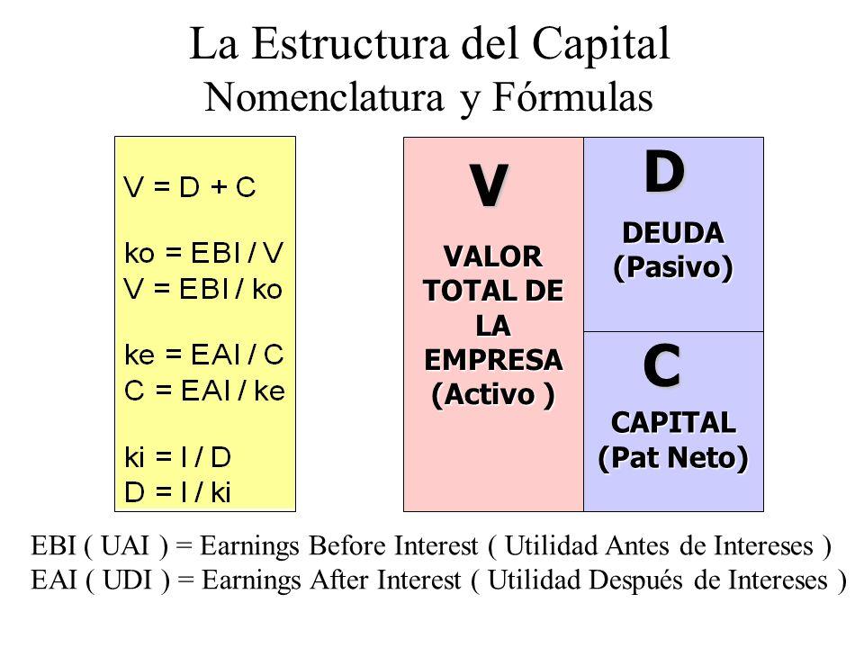 VALOR TOTAL DE LA EMPRESA (Activo ) DEUDA (Pasivo) CAPITAL (Pat Neto) VDC La Estructura del Capital Nomenclatura y Fórmulas EBI ( UAI ) = Earnings Bef