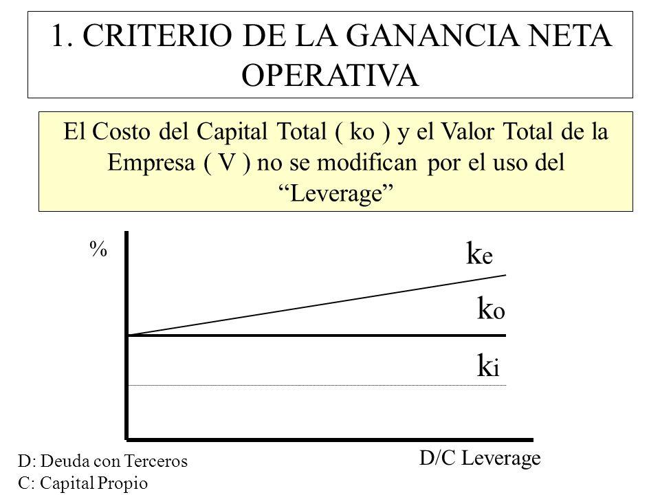 1. CRITERIO DE LA GANANCIA NETA OPERATIVA El Costo del Capital Total ( ko ) y el Valor Total de la Empresa ( V ) no se modifican por el uso del Levera
