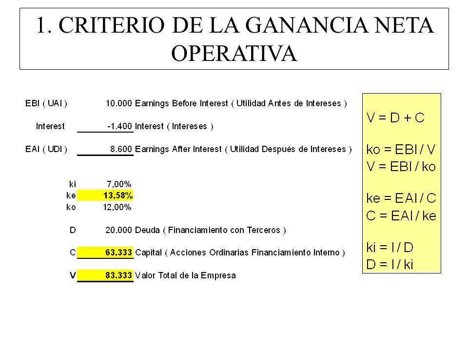 La Empresa SA ha obtenido Ganancias antes de Intereses por 10 millones de pesos.