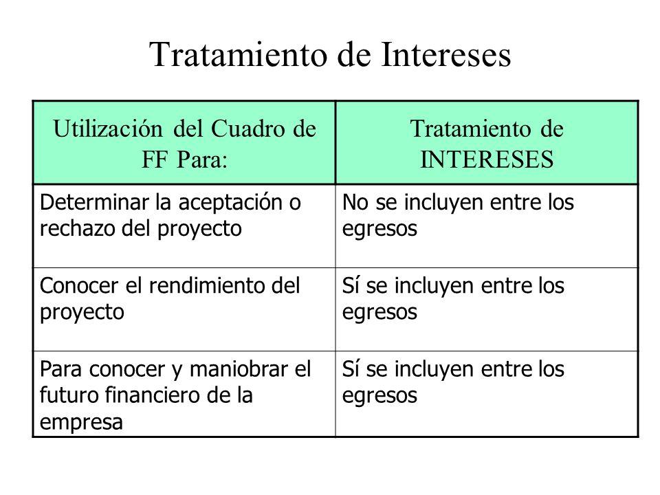 Tratamiento de Intereses Utilización del Cuadro de FF Para: Tratamiento de INTERESES Determinar la aceptación o rechazo del proyecto No se incluyen en