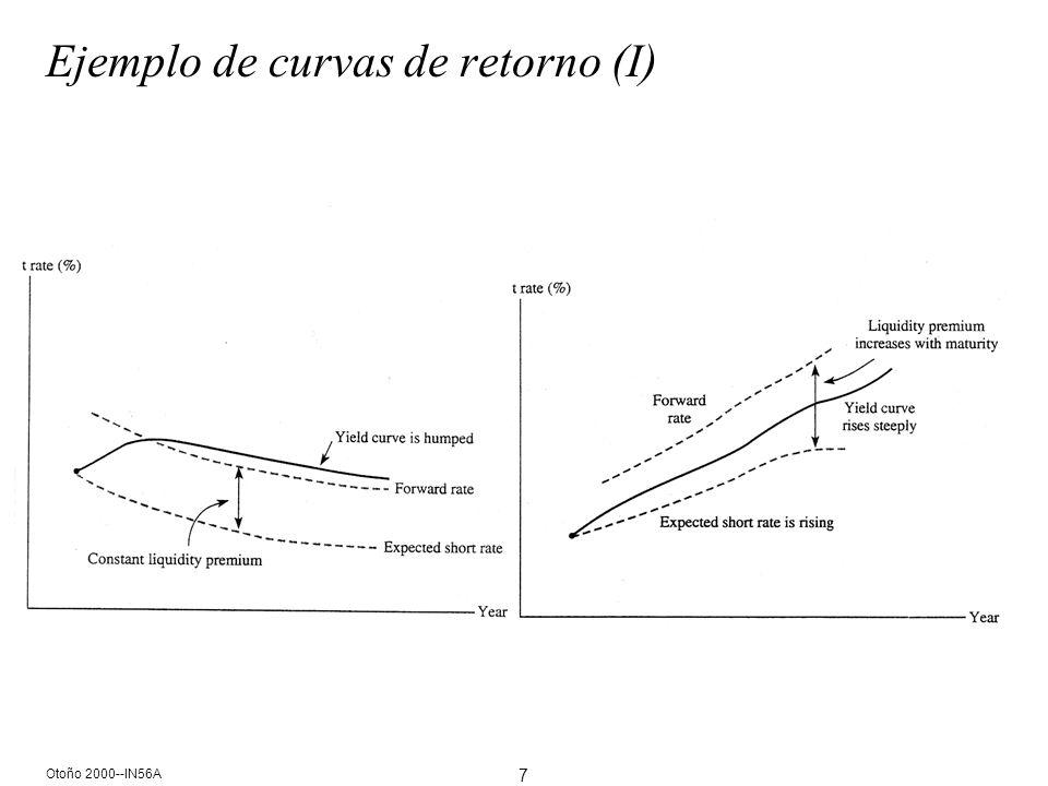 7 Otoño 2000--IN56A Ejemplo de curvas de retorno (I)
