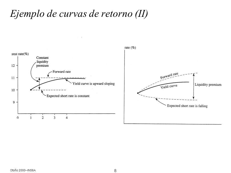 9 Otoño 2000--IN56A ¿Cuál es la interpretación de una curva de retorno?