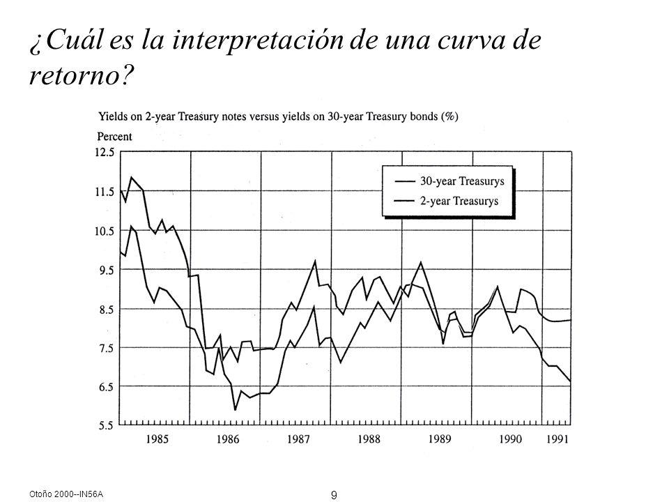 9 Otoño 2000--IN56A ¿Cuál es la interpretación de una curva de retorno