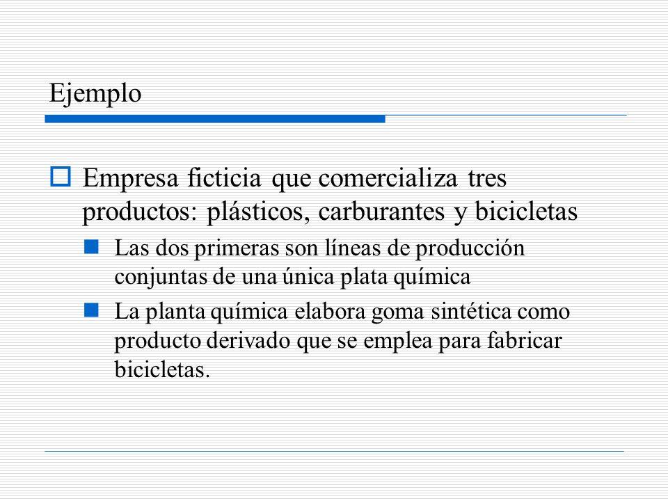 Ejemplo Empresa ficticia que comercializa tres productos: plásticos, carburantes y bicicletas Las dos primeras son líneas de producción conjuntas de u