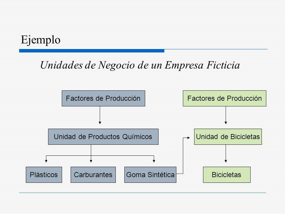 Ejemplo Factores de Producción Unidad de Productos Químicos CarburantesBicicletas Unidad de Bicicletas Goma SintéticaPlásticos Factores de Producción