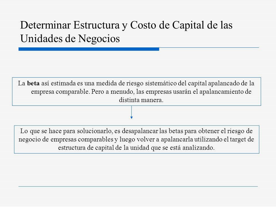 Determinar Estructura y Costo de Capital de las Unidades de Negocios La beta así estimada es una medida de riesgo sistemático del capital apalancado d