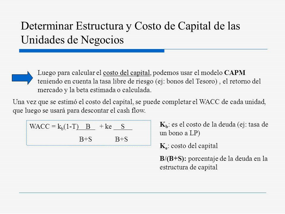 Determinar Estructura y Costo de Capital de las Unidades de Negocios costo del capital Luego para calcular el costo del capital, podemos usar el model