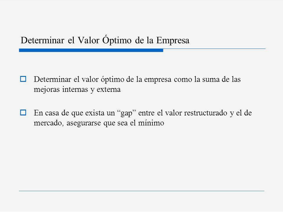 Determinar el Valor Óptimo de la Empresa Determinar el valor óptimo de la empresa como la suma de las mejoras internas y externa En casa de que exista