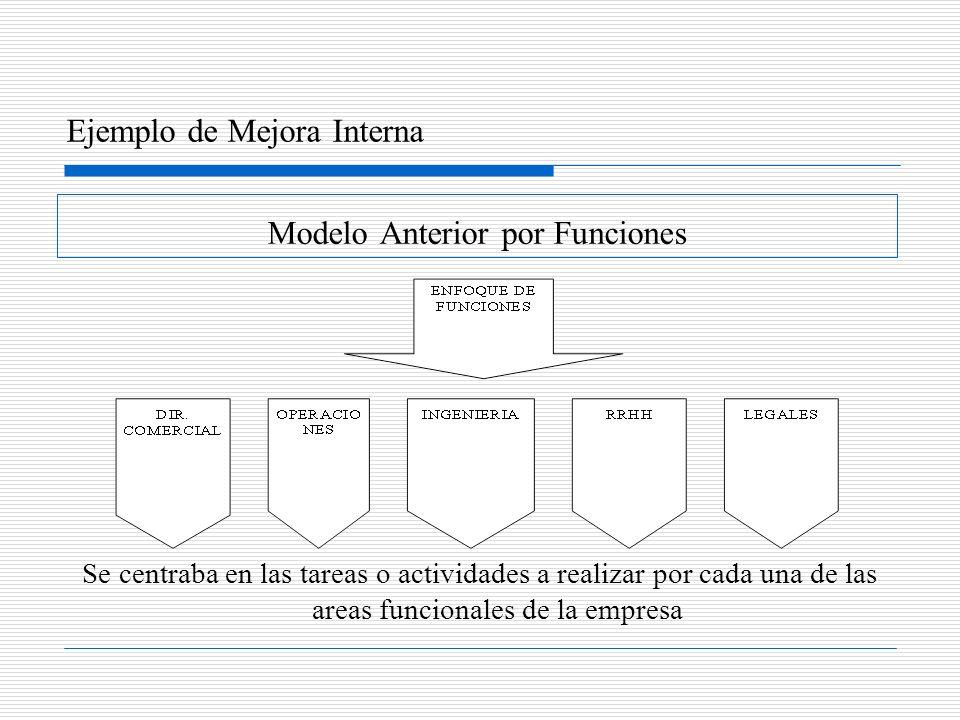 Modelo Anterior por Funciones Se centraba en las tareas o actividades a realizar por cada una de las areas funcionales de la empresa Ejemplo de Mejora