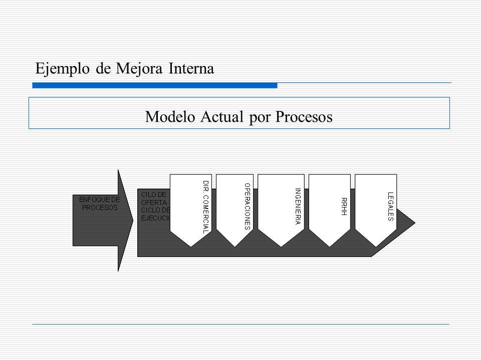 Modelo Actual por Procesos Ejemplo de Mejora Interna
