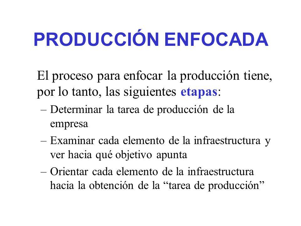 PRODUCCIÓN ENFOCADA El proceso para enfocar la producción tiene, por lo tanto, las siguientes etapas: –Determinar la tarea de producción de la empresa