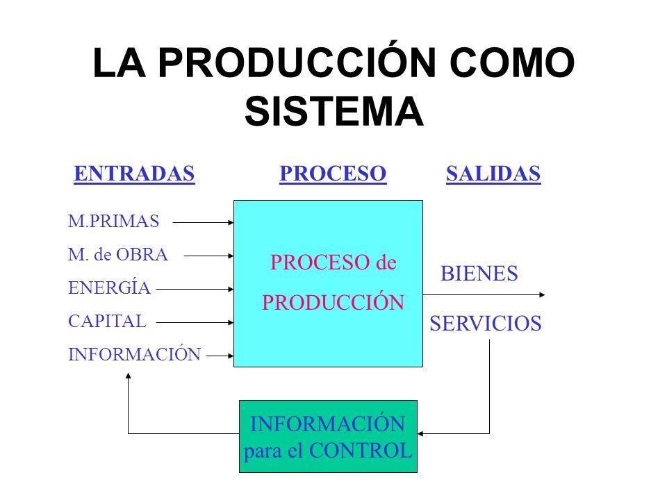 LA PRODUCCIÓN COMO SISTEMA PROCESO de PRODUCCIÓN M.PRIMAS M. de OBRA ENERGÍA CAPITAL INFORMACIÓN BIENES SERVICIOS INFORMACIÓN para el CONTROL ENTRADAS