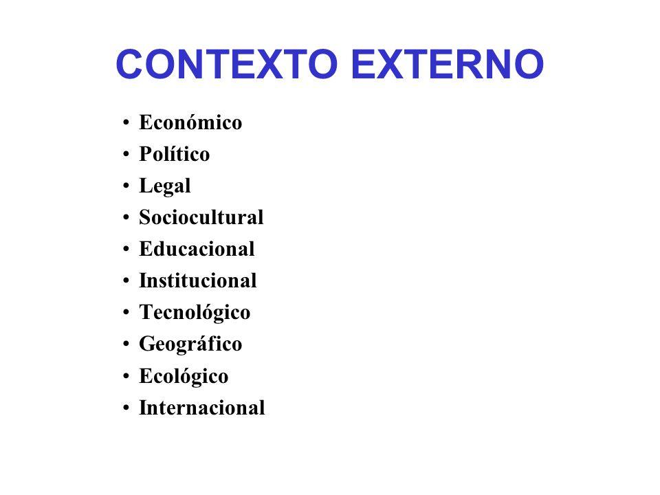 CONTEXTO EXTERNO Económico Político Legal Sociocultural Educacional Institucional Tecnológico Geográfico Ecológico Internacional