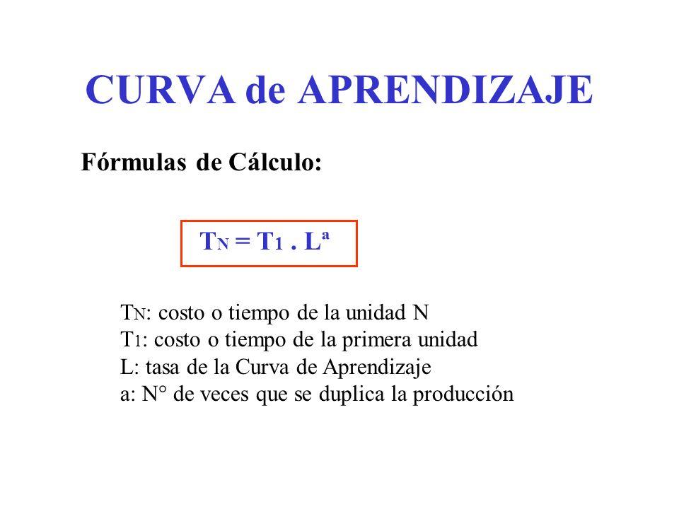 CURVA de APRENDIZAJE T N = T 1. Lª T N : costo o tiempo de la unidad N T 1 : costo o tiempo de la primera unidad L: tasa de la Curva de Aprendizaje a: