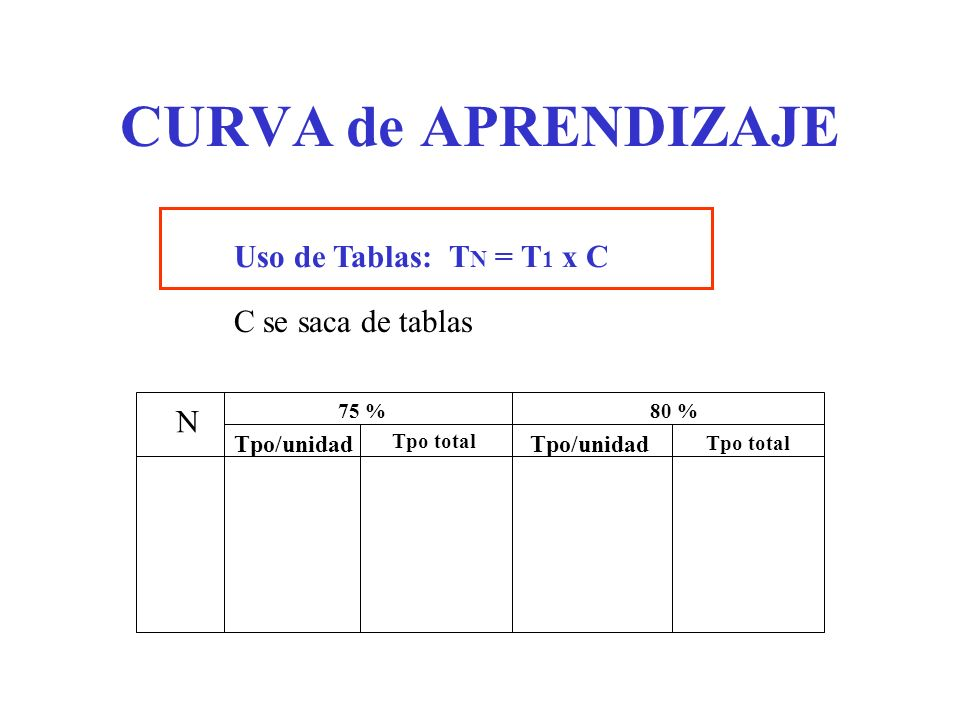 CURVA de APRENDIZAJE Uso de Tablas: T N = T 1 x C C se saca de tablas N 75 %80 % Tpo/unidad Tpo total