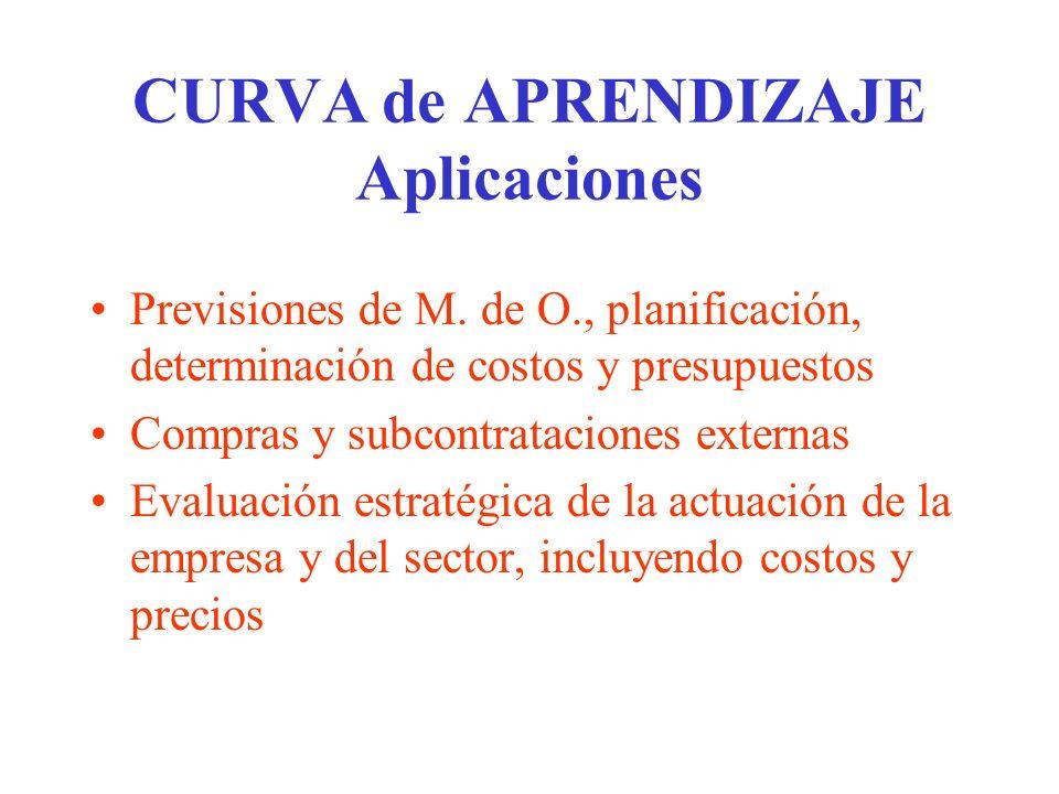 CURVA de APRENDIZAJE Aplicaciones Previsiones de M. de O., planificación, determinación de costos y presupuestos Compras y subcontrataciones externas