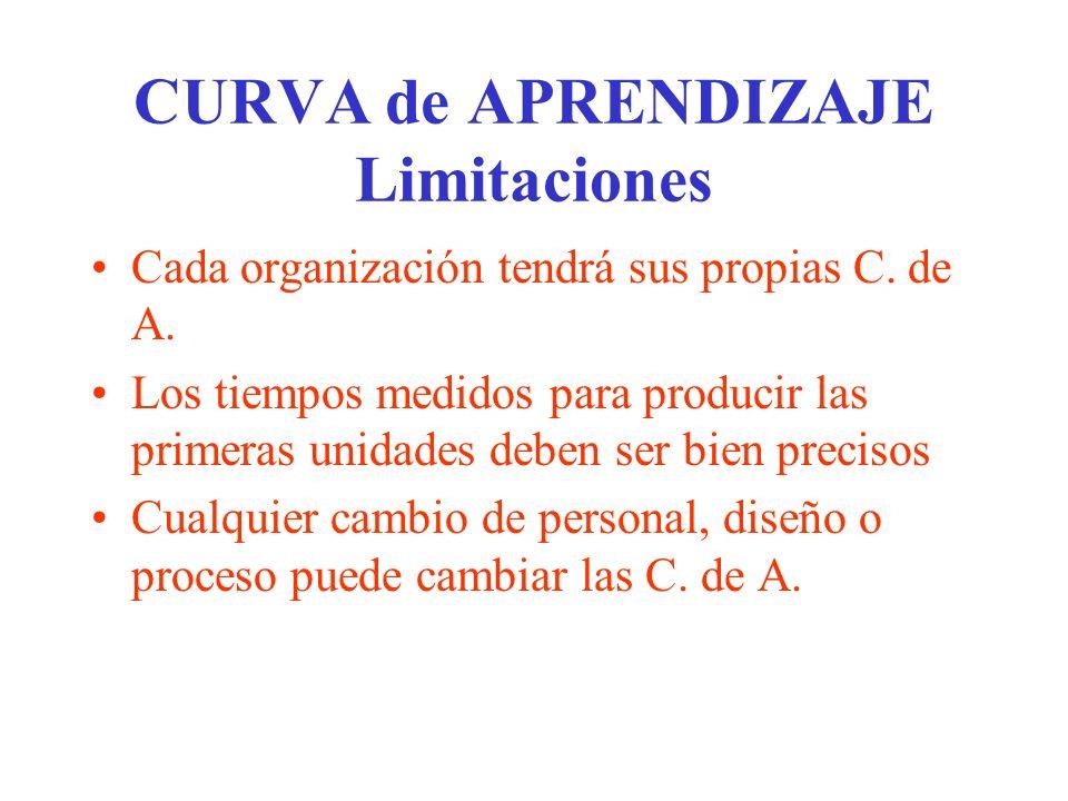 CURVA de APRENDIZAJE Limitaciones Cada organización tendrá sus propias C. de A. Los tiempos medidos para producir las primeras unidades deben ser bien