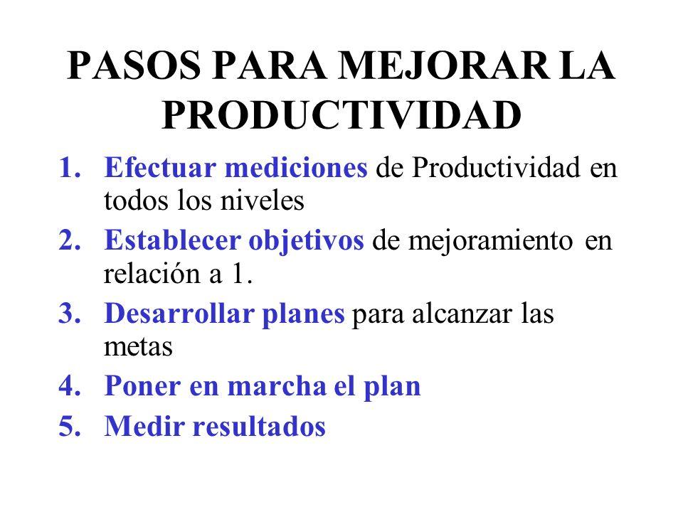 PASOS PARA MEJORAR LA PRODUCTIVIDAD 1.Efectuar mediciones de Productividad en todos los niveles 2.Establecer objetivos de mejoramiento en relación a 1