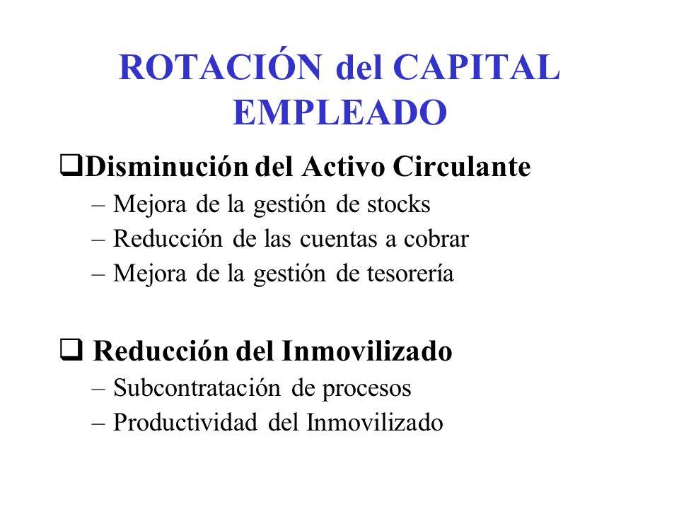 ROTACIÓN del CAPITAL EMPLEADO Disminución del Activo Circulante –Mejora de la gestión de stocks –Reducción de las cuentas a cobrar –Mejora de la gesti