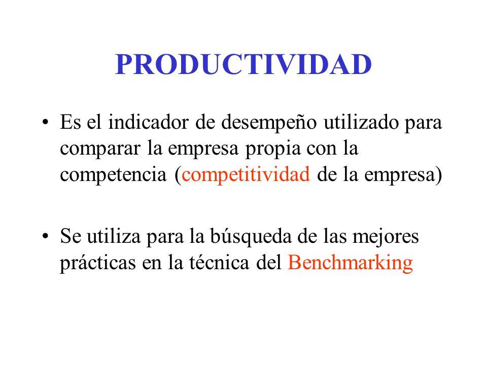PRODUCTIVIDAD Es el indicador de desempeño utilizado para comparar la empresa propia con la competencia (competitividad de la empresa) Se utiliza para