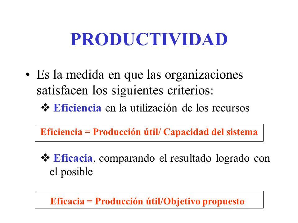 PRODUCTIVIDAD Es la medida en que las organizaciones satisfacen los siguientes criterios: Eficiencia en la utilización de los recursos Eficacia, compa