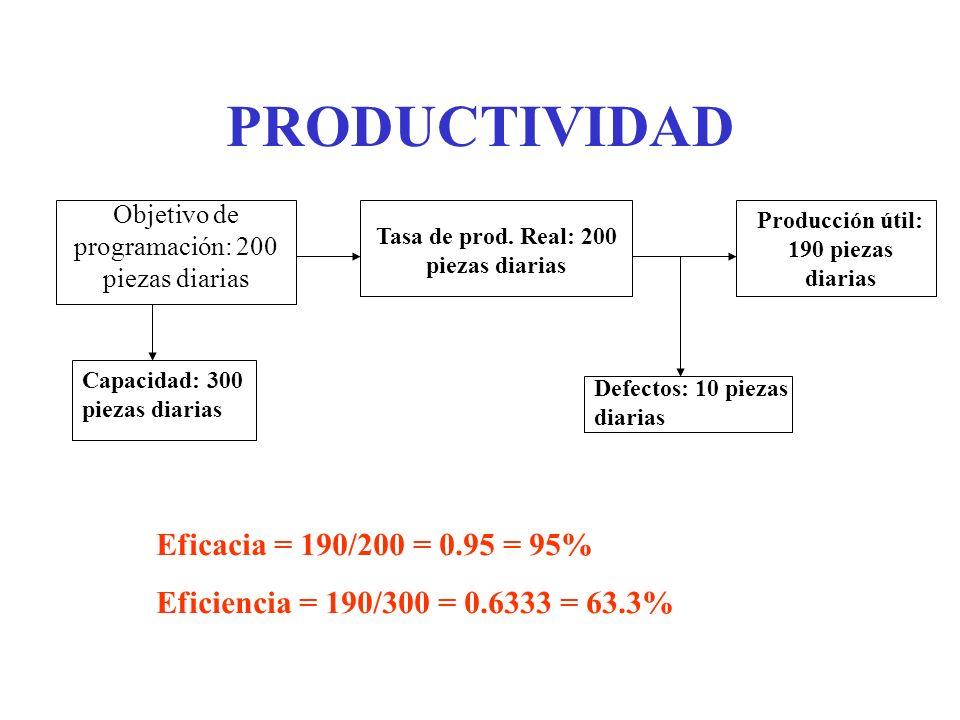 PRODUCTIVIDAD Objetivo de programación: 200 piezas diarias Tasa de prod. Real: 200 piezas diarias Producción útil: 190 piezas diarias Capacidad: 300 p