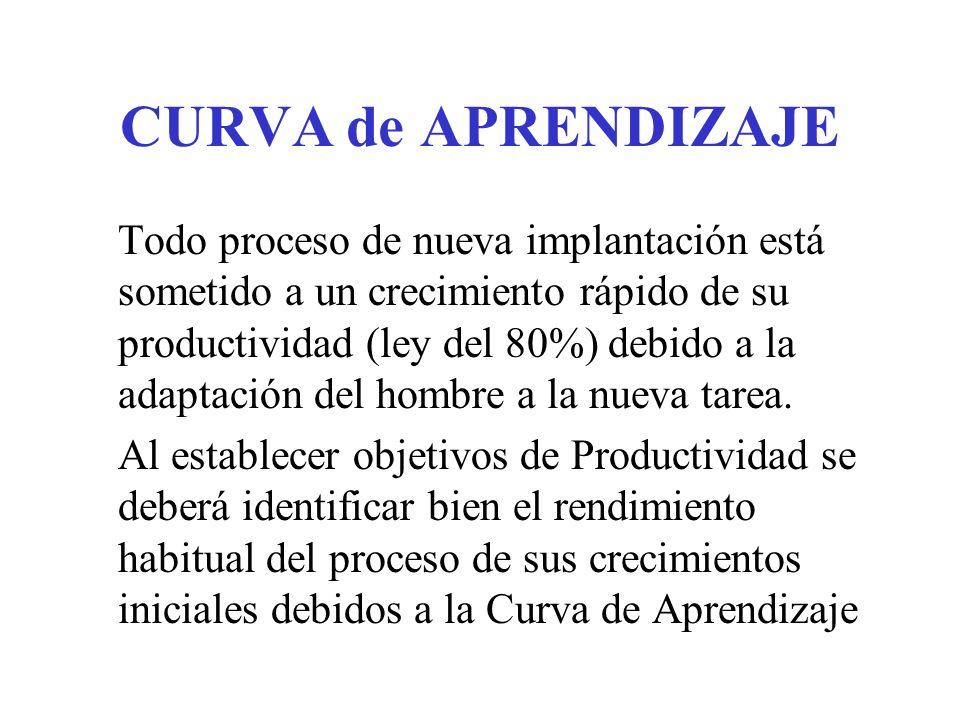 CURVA de APRENDIZAJE Todo proceso de nueva implantación está sometido a un crecimiento rápido de su productividad (ley del 80%) debido a la adaptación