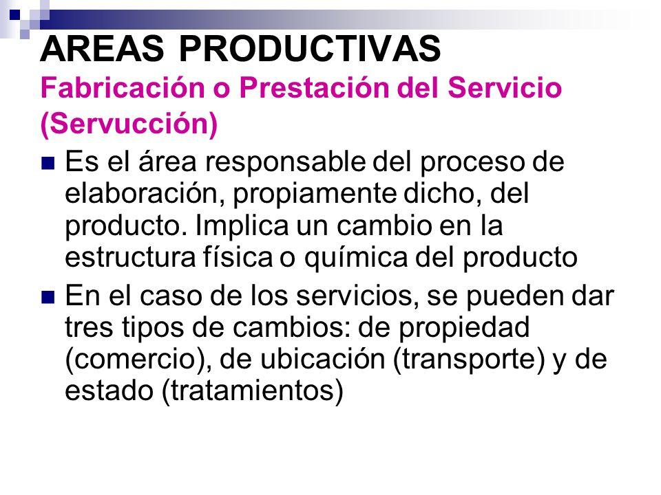 AREAS PRODUCTIVAS Fabricación o Prestación del Servicio (Servucción) Es el área responsable del proceso de elaboración, propiamente dicho, del product