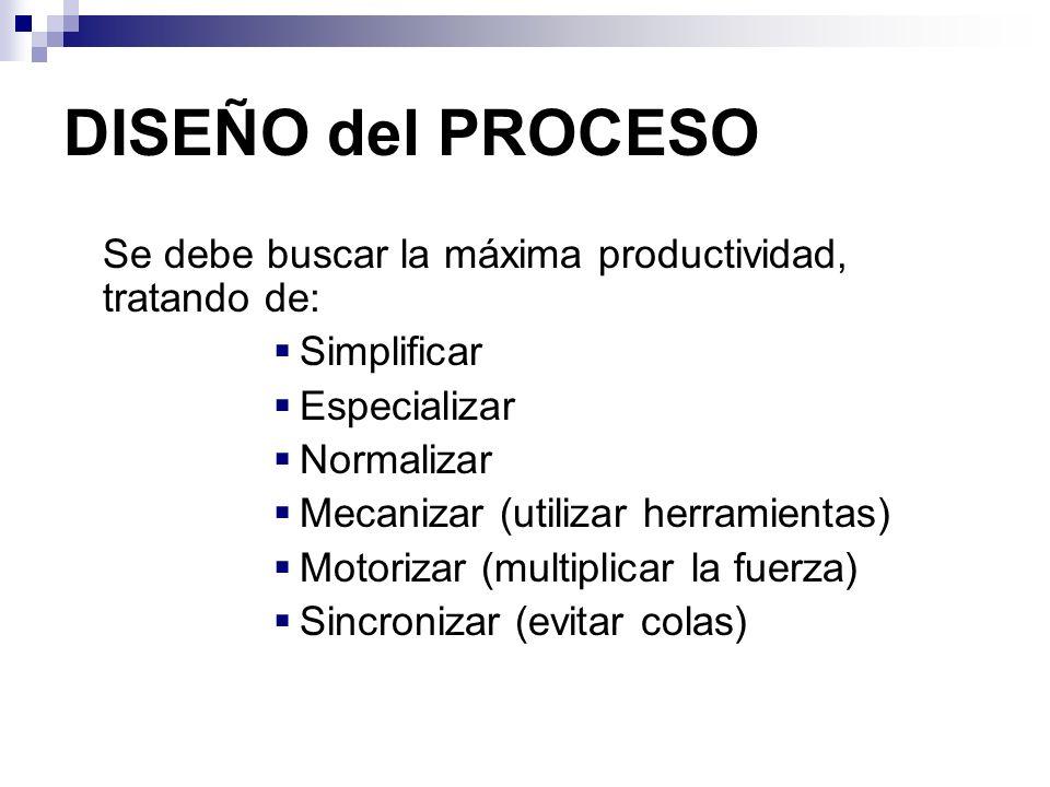 DISEÑO del PROCESO Se debe buscar la máxima productividad, tratando de: Simplificar Especializar Normalizar Mecanizar (utilizar herramientas) Motoriza