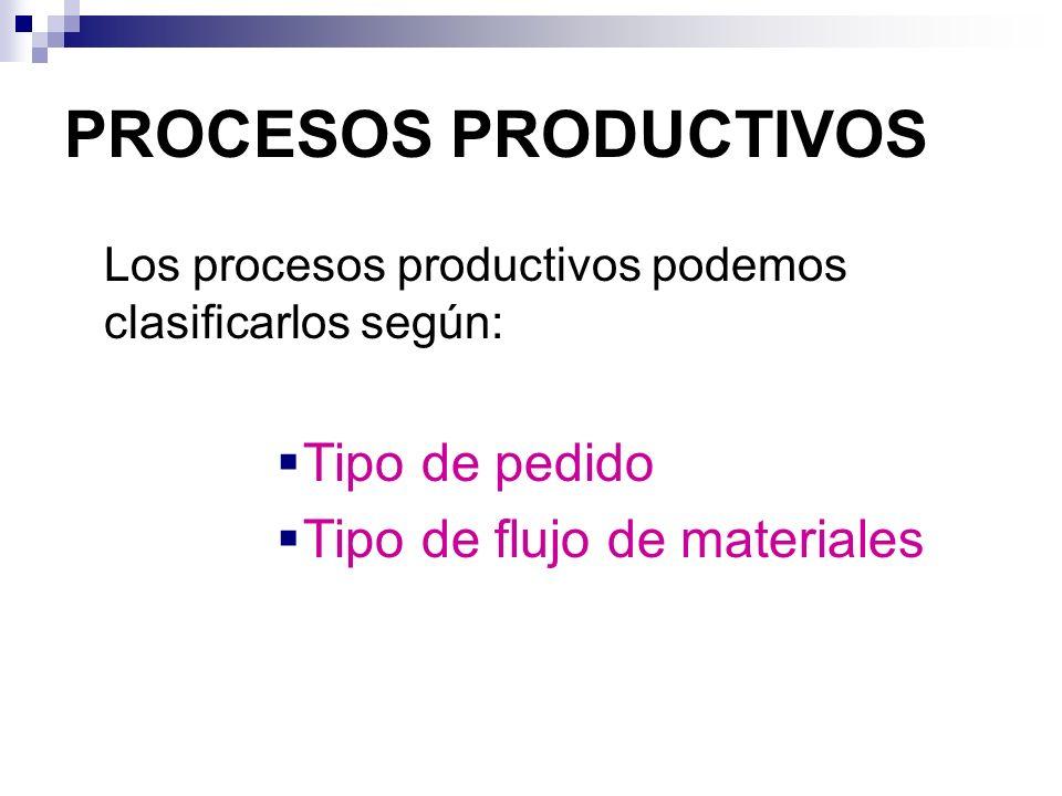 PROCESOS PRODUCTIVOS Los procesos productivos podemos clasificarlos según: Tipo de pedido Tipo de flujo de materiales