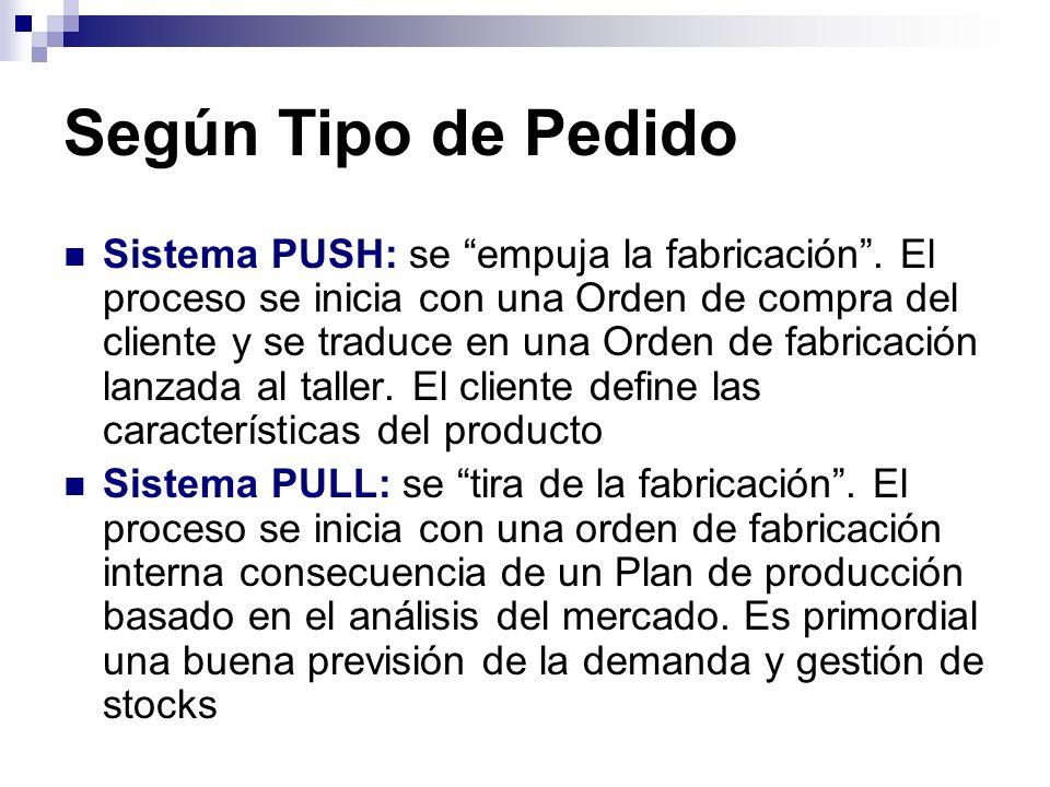 Según Tipo de Pedido Sistema PUSH: se empuja la fabricación. El proceso se inicia con una Orden de compra del cliente y se traduce en una Orden de fab