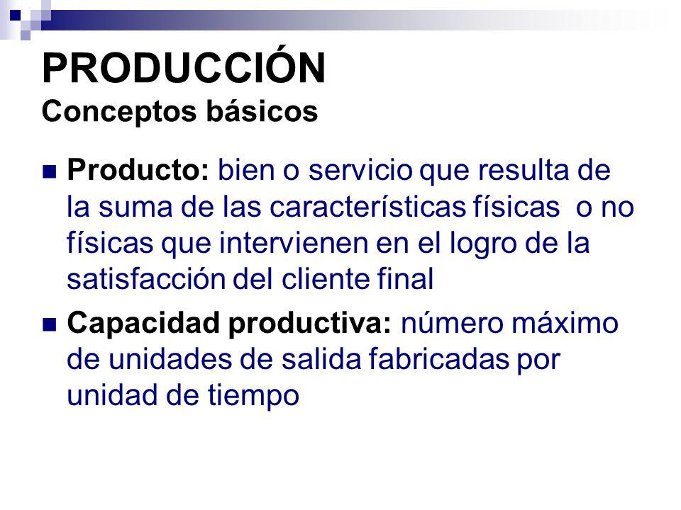 PRODUCCIÓN Conceptos básicos Producto: bien o servicio que resulta de la suma de las características físicas o no físicas que intervienen en el logro