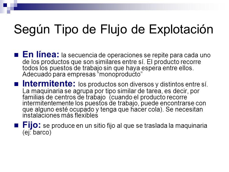 Según Tipo de Flujo de Explotación En línea: la secuencia de operaciones se repite para cada uno de los productos que son similares entre sí. El produ