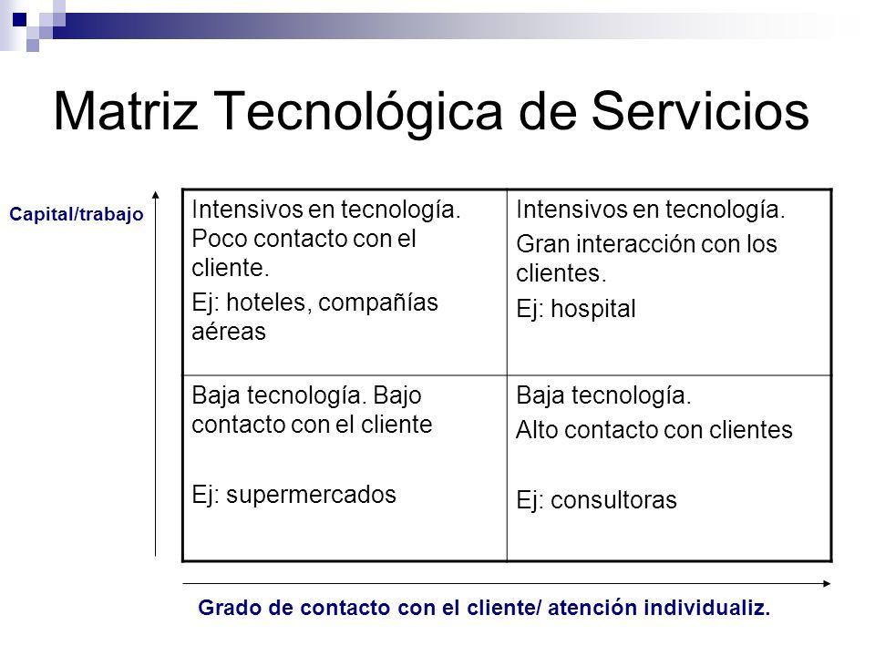Matriz Tecnológica de Servicios Intensivos en tecnología. Poco contacto con el cliente. Ej: hoteles, compañías aéreas Intensivos en tecnología. Gran i