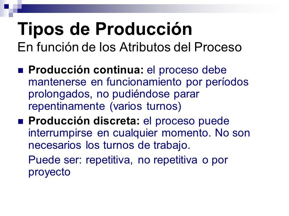 Tipos de Producción En función de los Atributos del Proceso Producción continua: el proceso debe mantenerse en funcionamiento por períodos prolongados