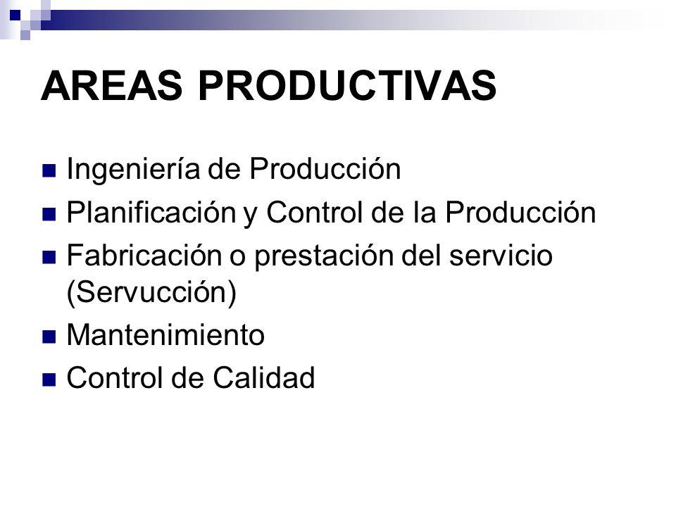 AREAS PRODUCTIVAS Ingeniería de Producción Es responsable del producto o servicio Determina la forma en que debe realizarse la fabricación del bien o prestación del servicio (proceso) Determina los costes previsibles
