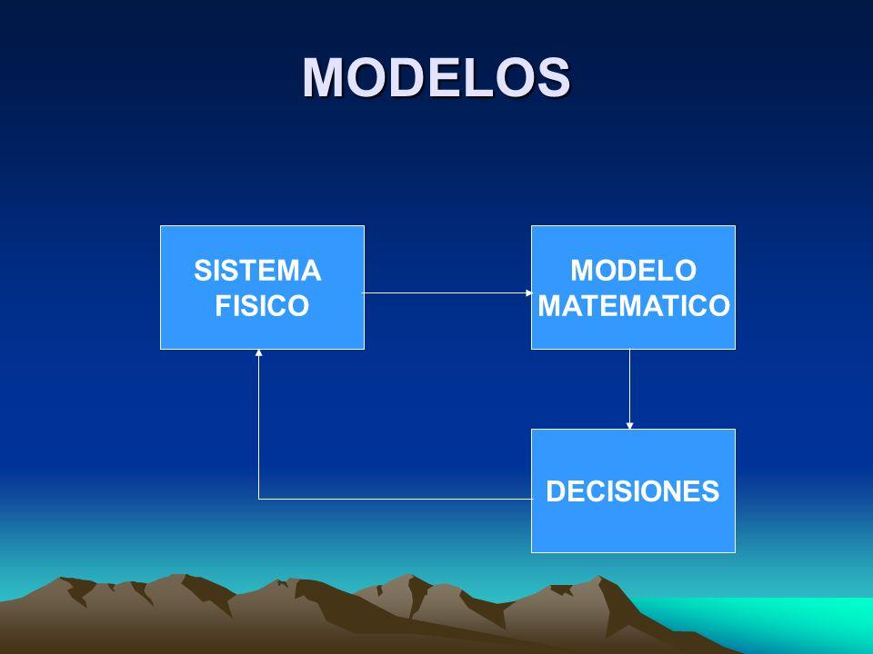 MODELOS SISTEMA FISICO MODELO MATEMATICO DECISIONES