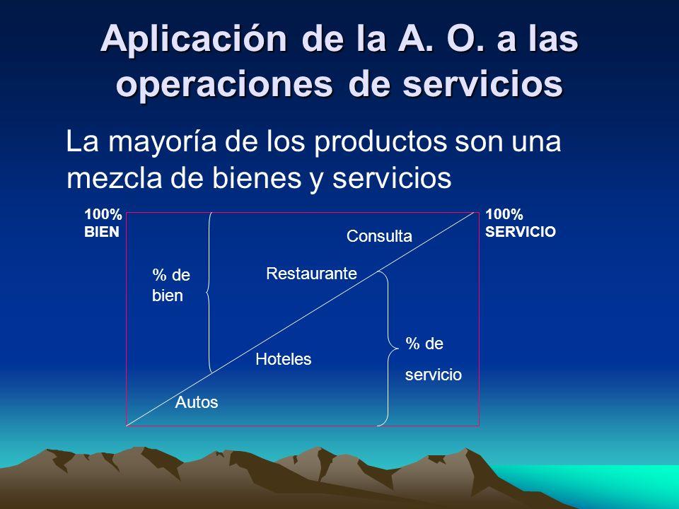 Aplicación de la A. O. a las operaciones de servicios La mayoría de los productos son una mezcla de bienes y servicios 100% BIEN 100% SERVICIO % de bi